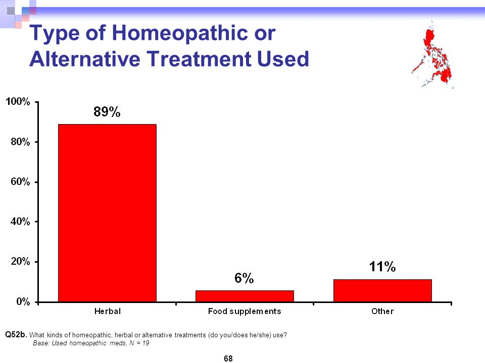 68 Type of Homeopathic or Alternative Treatment Used Q52b.