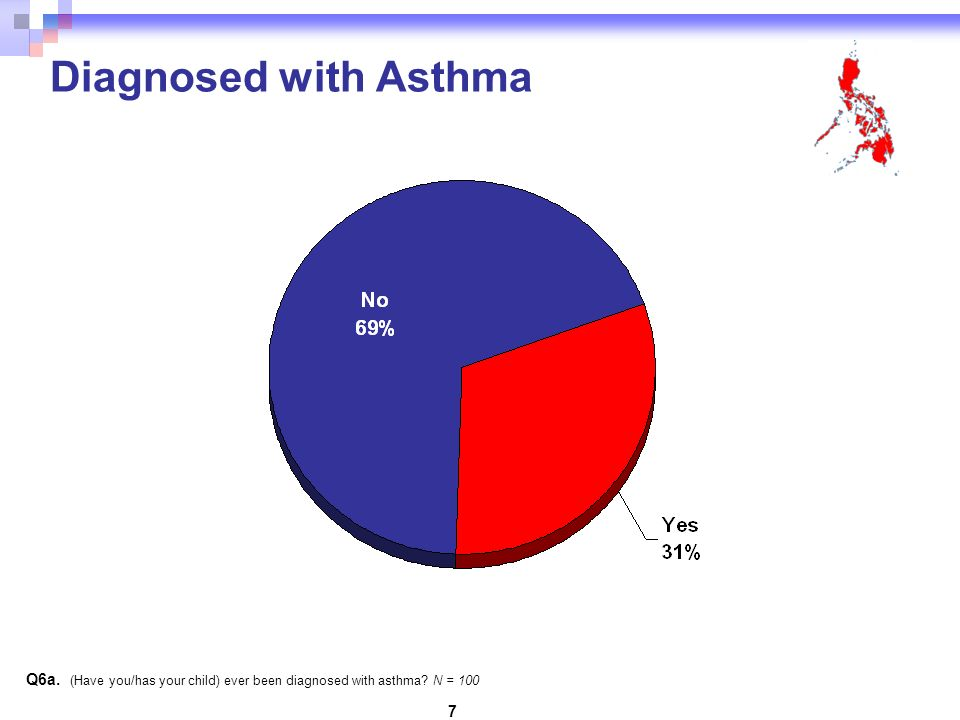 7 Diagnosed with Asthma Q6a. (Have you/has your child) ever been diagnosed with asthma N = 100