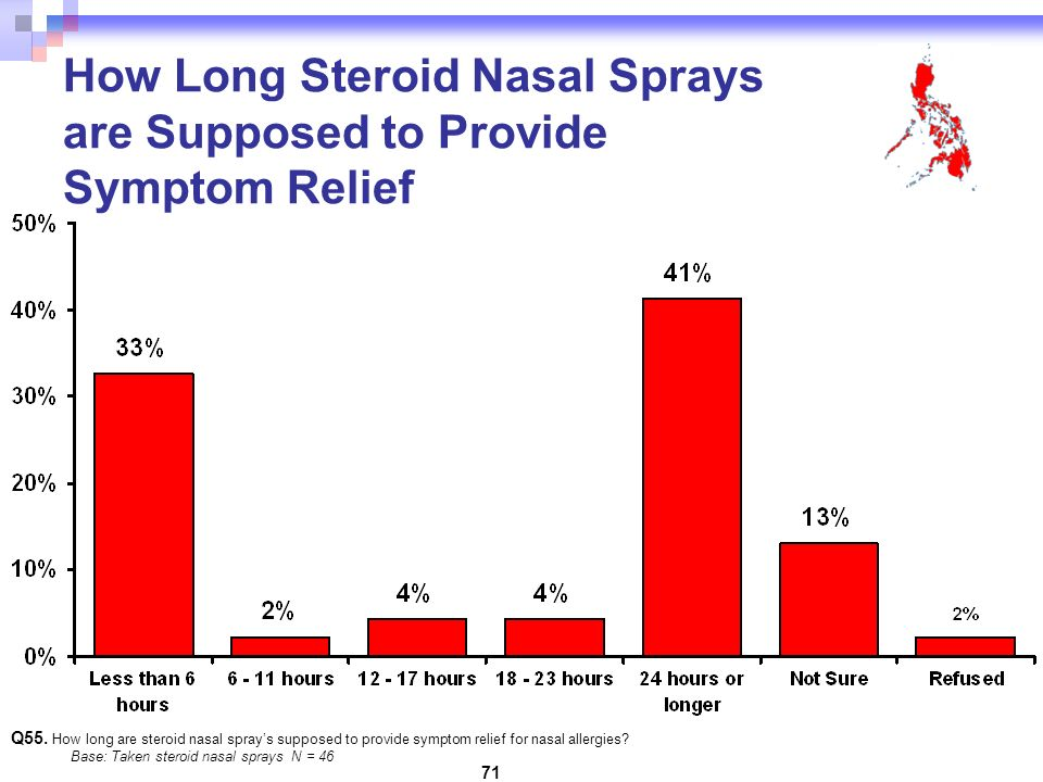 71 How Long Steroid Nasal Sprays are Supposed to Provide Symptom Relief Q55.