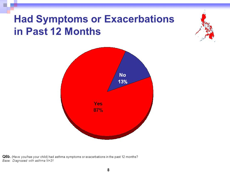 8 Had Symptoms or Exacerbations in Past 12 Months Q6b.