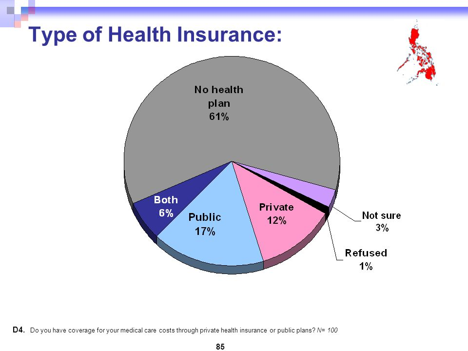 85 Type of Health Insurance: D4.