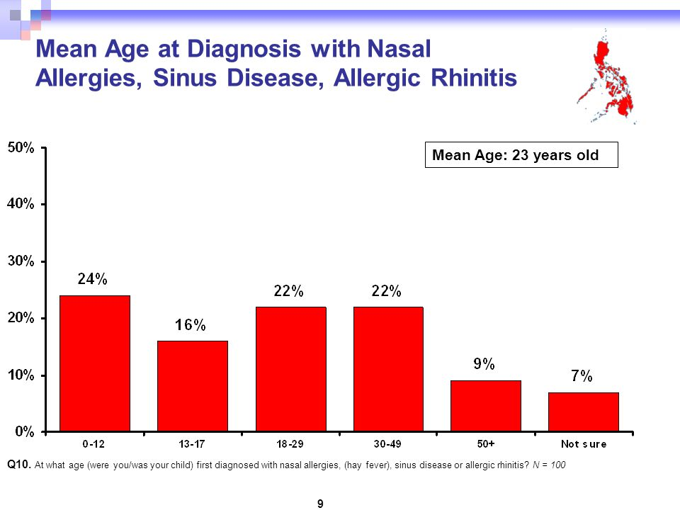 9 Mean Age at Diagnosis with Nasal Allergies, Sinus Disease, Allergic Rhinitis Q10.