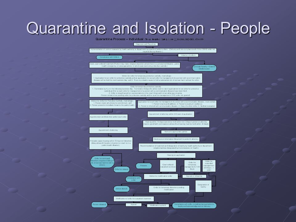Quarantine and Isolation - People