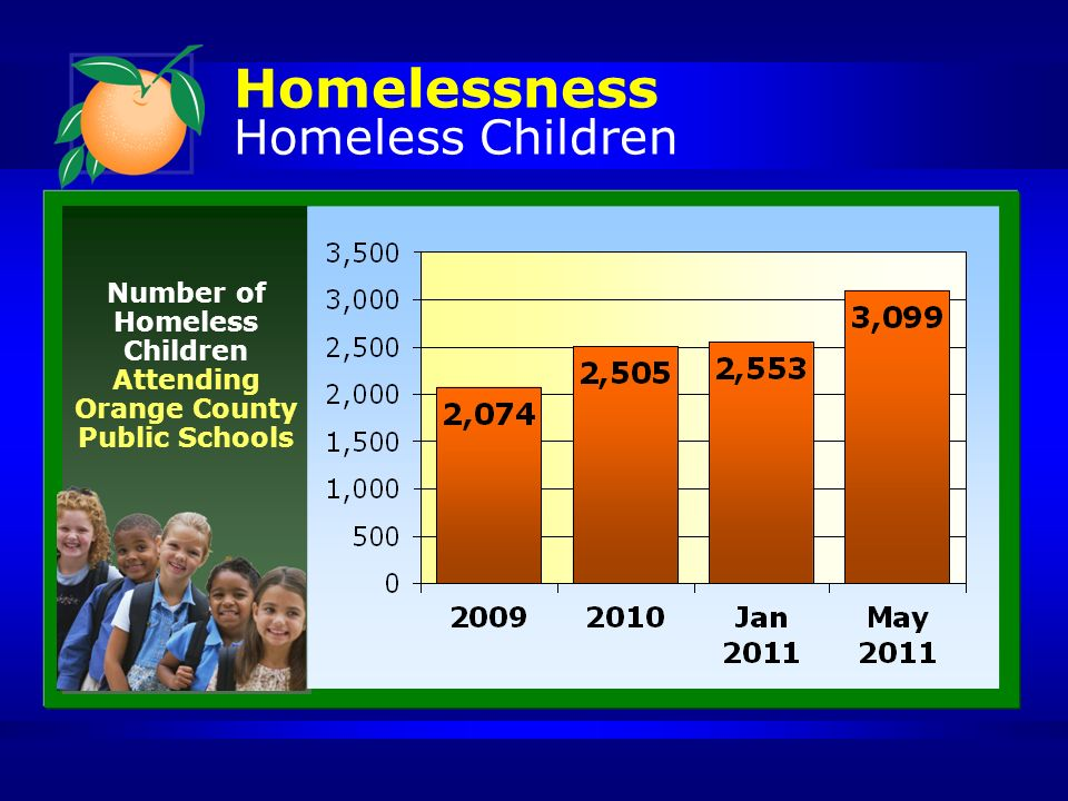 Homelessness Homeless Children Number of Homeless Children Attending Orange County Public Schools