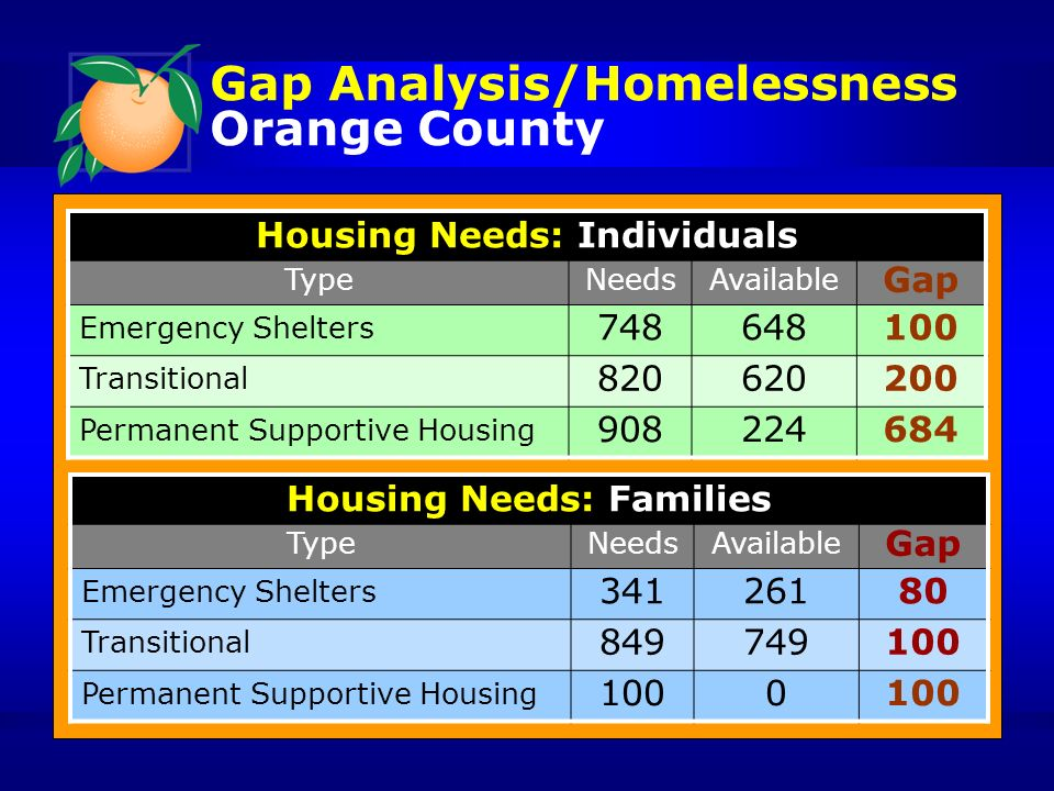 Gap Analysis/Homelessness Orange County Housing Needs: Individuals TypeNeedsAvailable Gap Emergency Shelters 748648100 Transitional 820620200 Permanent Supportive Housing 908224684 Housing Needs: Families TypeNeedsAvailable Gap Emergency Shelters 34126180 Transitional 849749100 Permanent Supportive Housing 1000