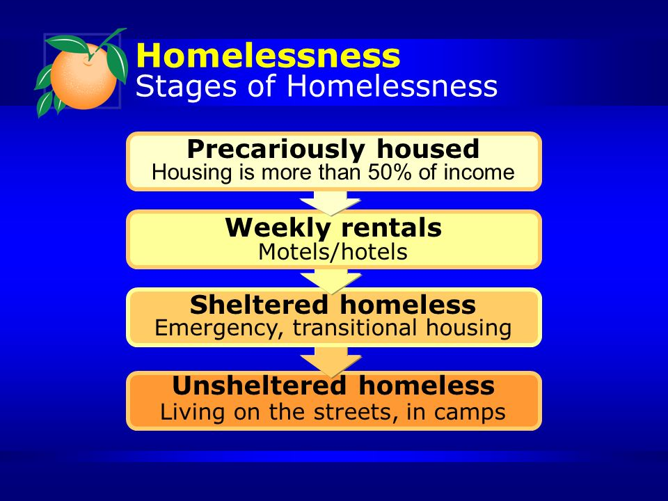 Homelessness Stages of Homelessness Precariously housed Housing is more than 50% of income Weekly rentals Motels/hotels Sheltered homeless Emergency, transitional housing Unsheltered homeless Living on the streets, in camps
