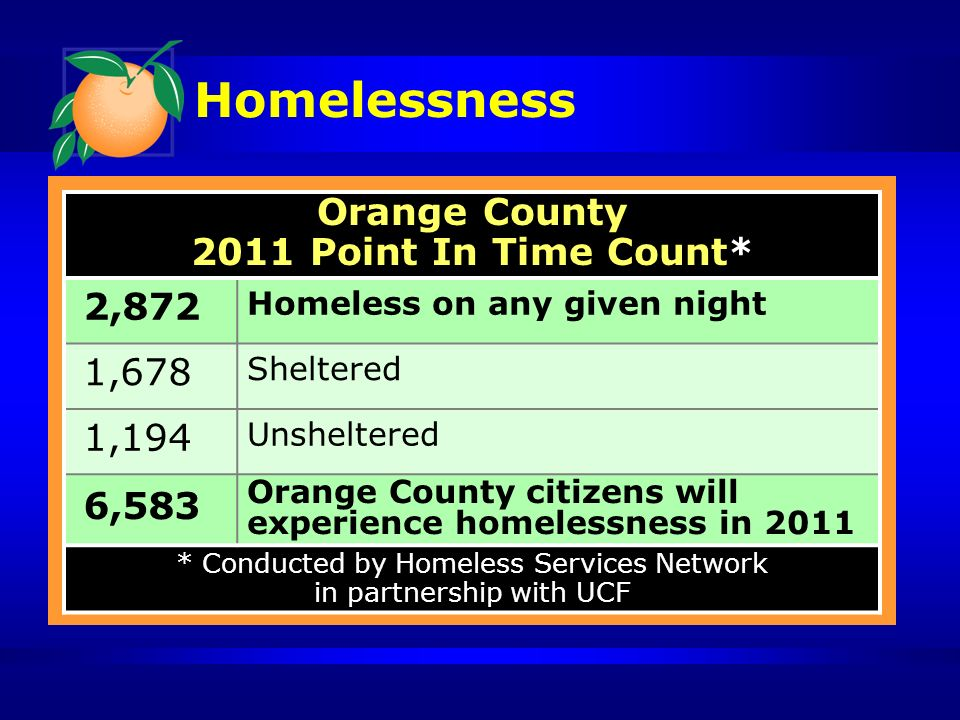 Homelessness 2011 Point in Time Count (continued): 65% of tri-county regions homeless are in Orange County 25% are employed (48% in 2008) 17% are veterans (42% increase in 3 years) 20% are chronically homeless, and many with disabilities