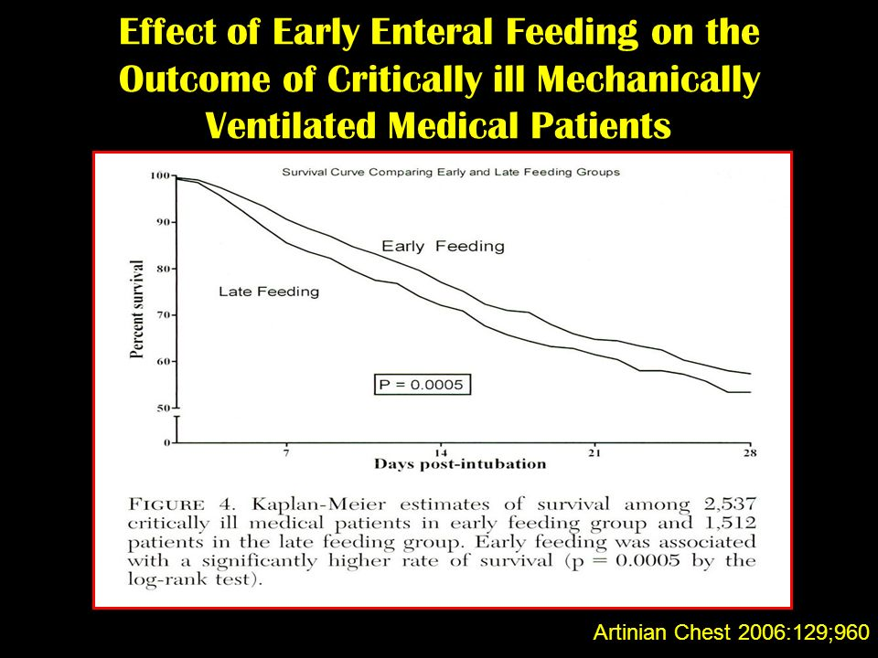 Effect of Early Enteral Feeding on the Outcome of Critically ill Mechanically Ventilated Medical Patients Artinian Chest 2006:129;960