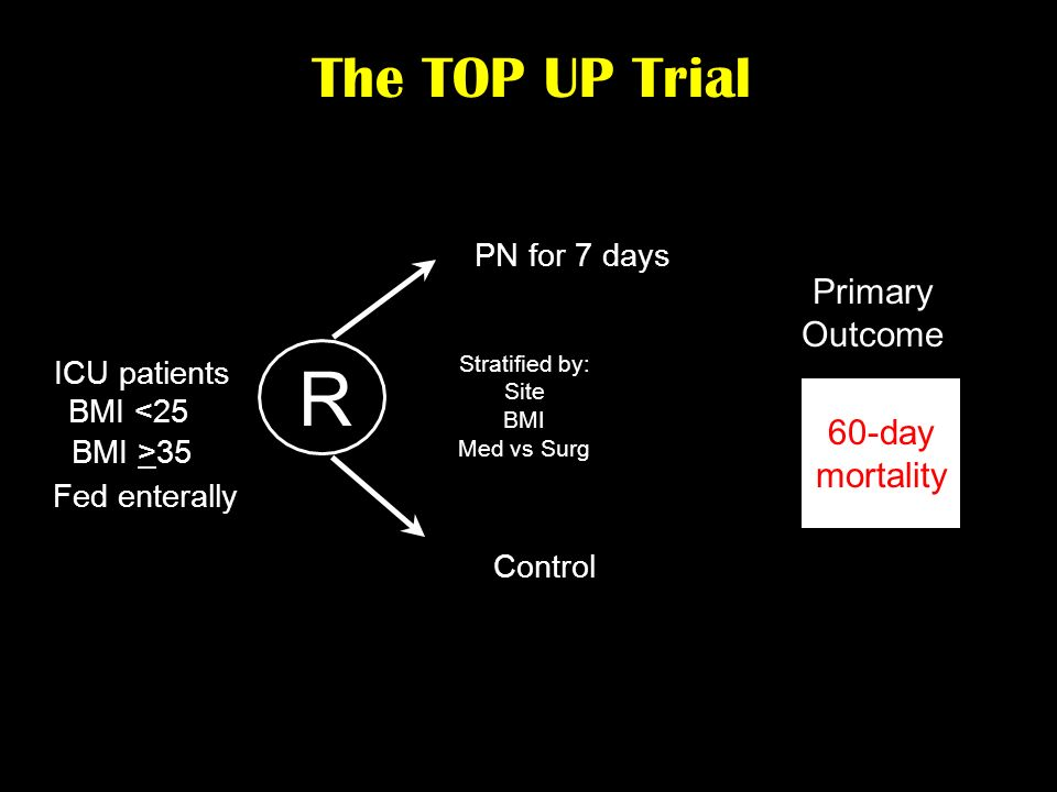 ICU patients BMI <25 R PN for 7 days Control The TOP UP Trial Fed enterally Primary Outcome 60-day mortality BMI >35 Stratified by: Site BMI Med vs Su