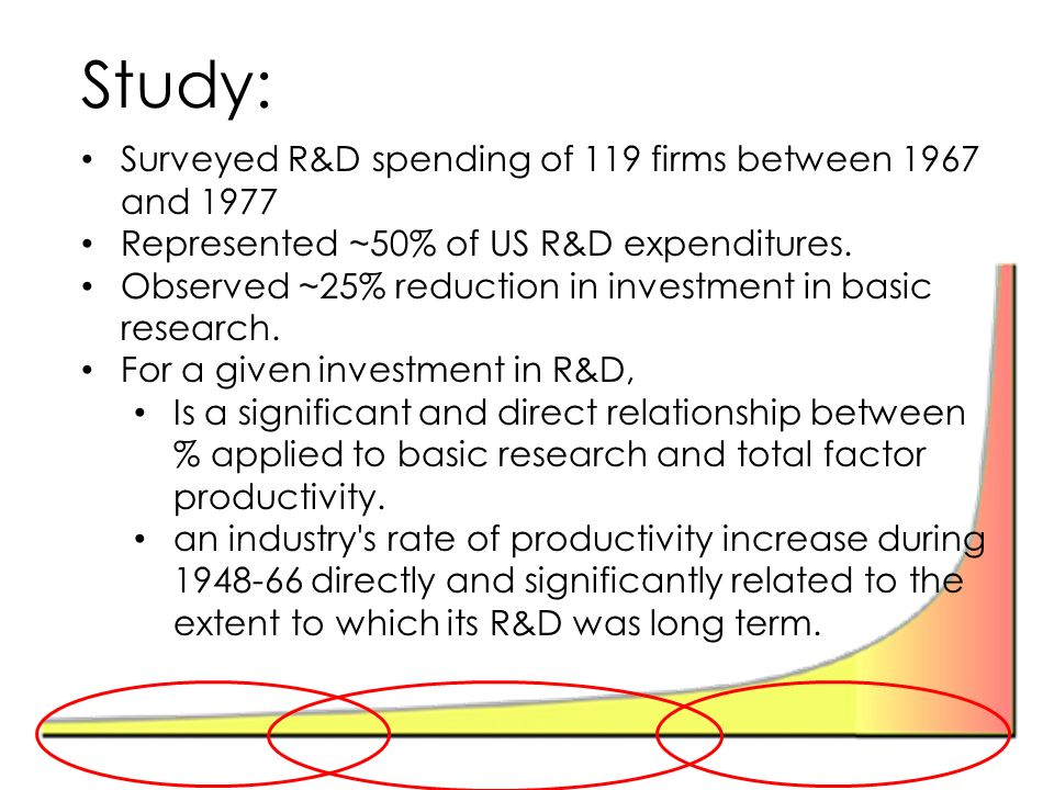 Study: Surveyed R&D spending of 119 firms between 1967 and 1977 Represented ~50% of US R&D expenditures.