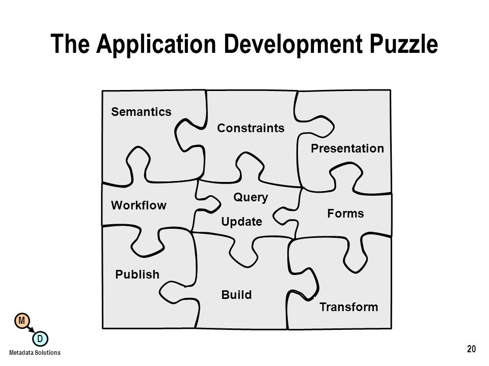 M D Metadata Solutions 20 The Application Development Puzzle Semantics Constraints Presentation Build Publish Transform Workflow Query Update Forms