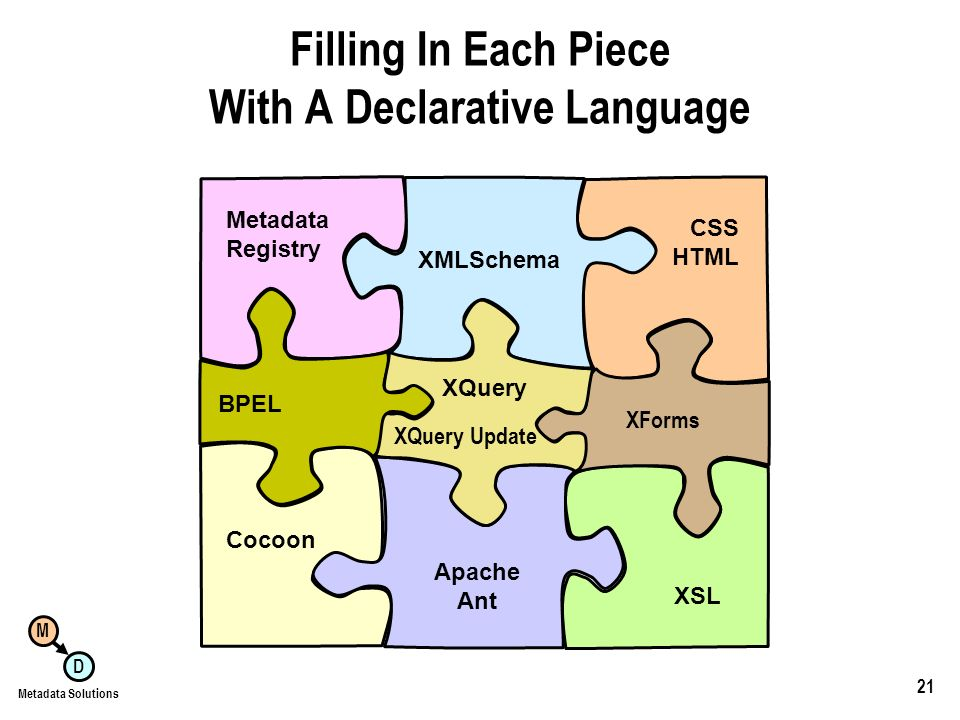 M D Metadata Solutions 21 Filling In Each Piece With A Declarative Language XMLSchema CSS HTML Apache Ant Metadata Registry Cocoon XSL BPEL XQuery XQuery Update XForms