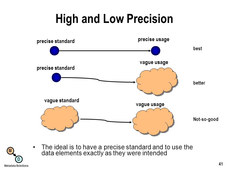 M D Metadata Solutions 41 High and Low Precision The ideal is to have a precise standard and to use the data elements exactly as they were intended vague standard vague usage Not-so-good precise standard vague usage better precise standard precise usage best