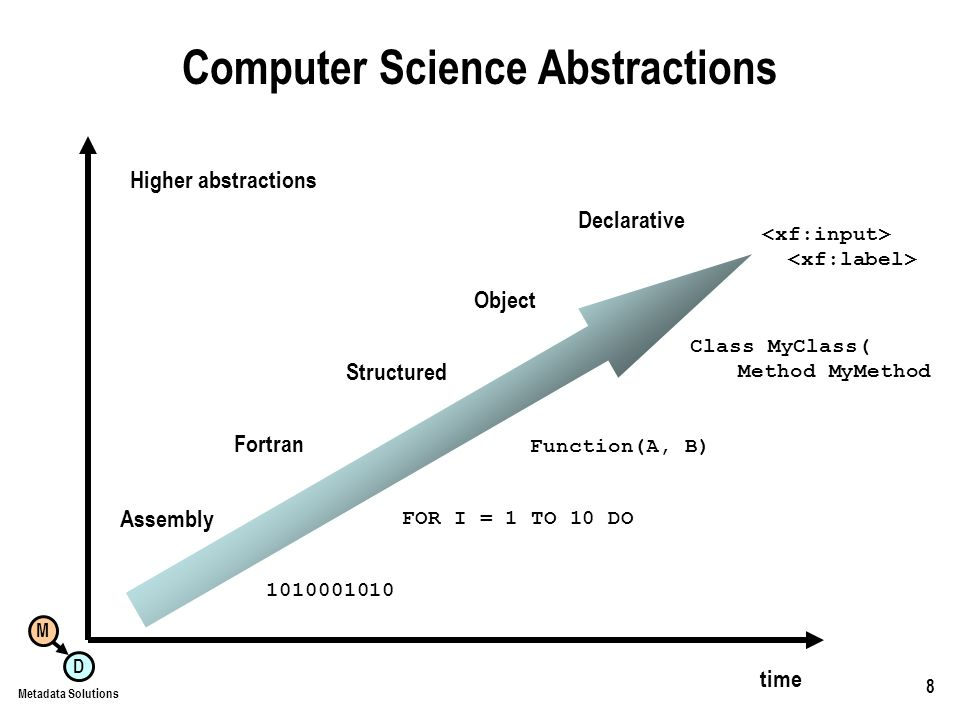 M D Metadata Solutions 8 Computer Science Abstractions Assembly Fortran FOR I = 1 TO 10 DO Structured Function(A, B) Object Class MyClass( Method MyMethod Declarative time Higher abstractions