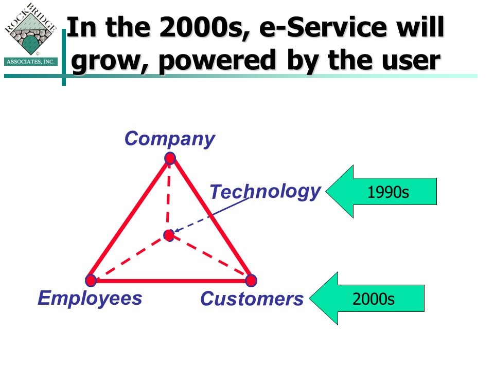 Technology Company Employees Customers In the 2000s, e-Service will grow, powered by the user 1990s 2000s