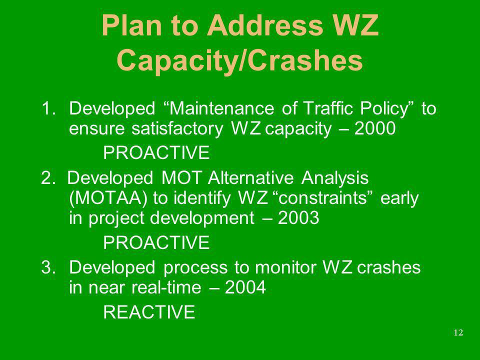 12 Plan to Address WZ Capacity/Crashes 1.Developed Maintenance of Traffic Policy to ensure satisfactory WZ capacity – 2000 PROACTIVE 2. Developed MOT