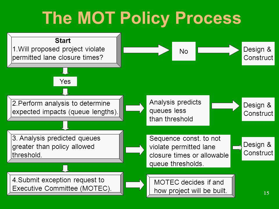 15 The MOT Policy Process Yes Start 1.Will proposed project violate permitted lane closure times? 2.Perform analysis to determine expected impacts (qu