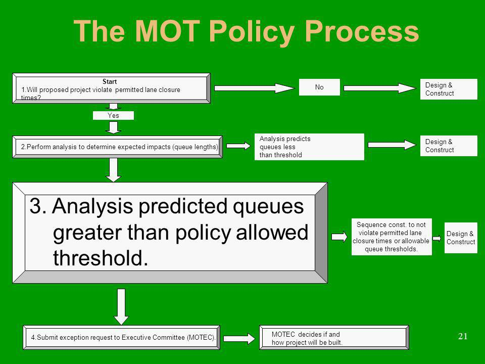 21 The MOT Policy Process 3. Analysis predicted queues greater than policy allowed threshold. Yes Start 1.Will proposed project violate permitted lane