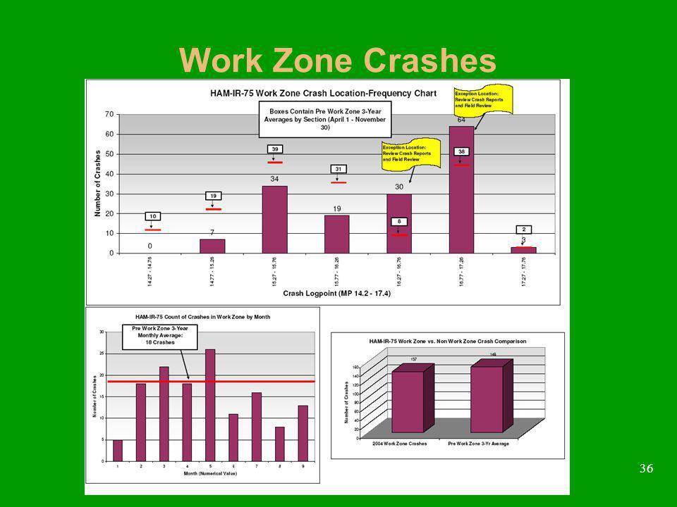 36 Work Zone Crashes