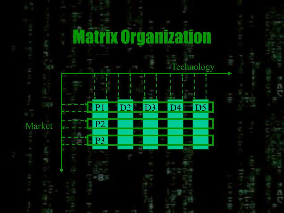 Matrix Organization D2D3D4D5 Technology P1 P2 P3 Market