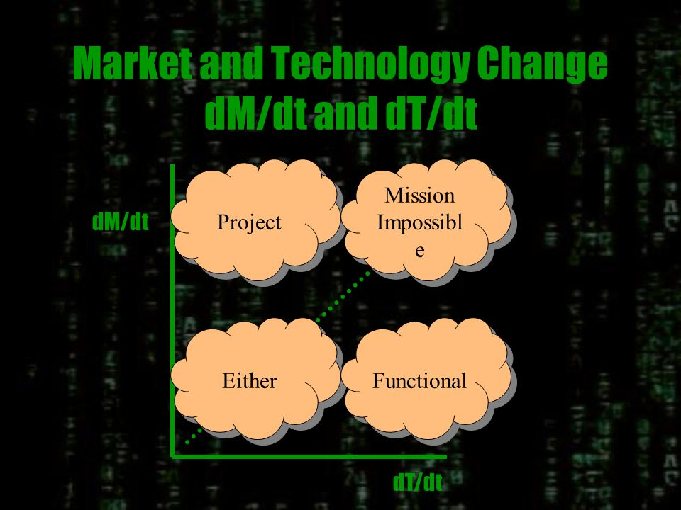 Rate of Change of Market A dynamic market requires an organization that is geared to shipping product and which is tightly connected to the market.