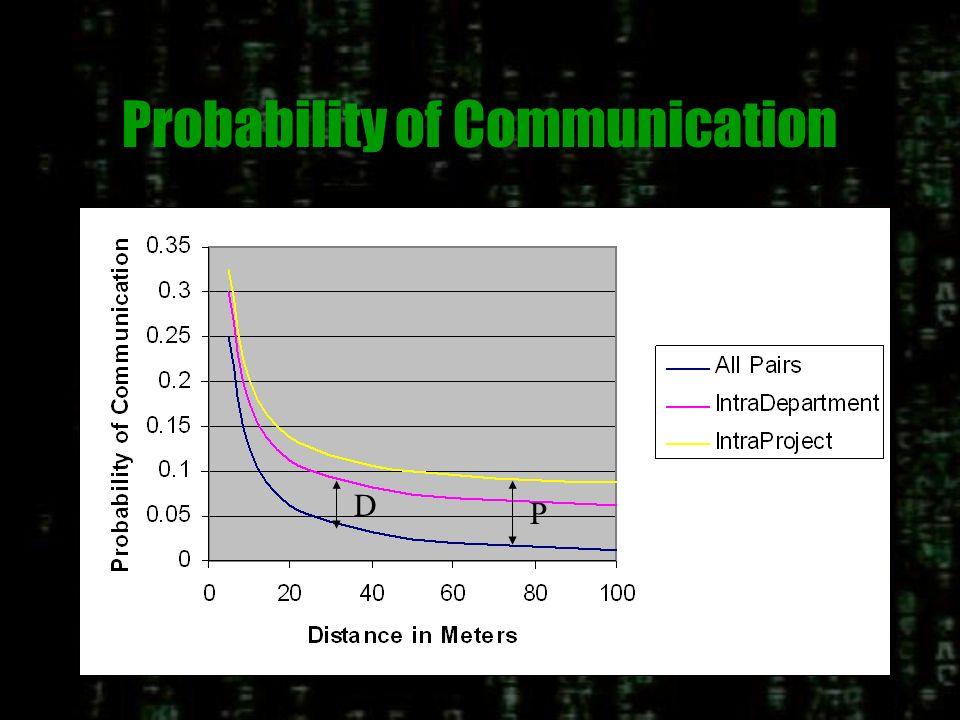 Katz and Allen Study of Office Communication