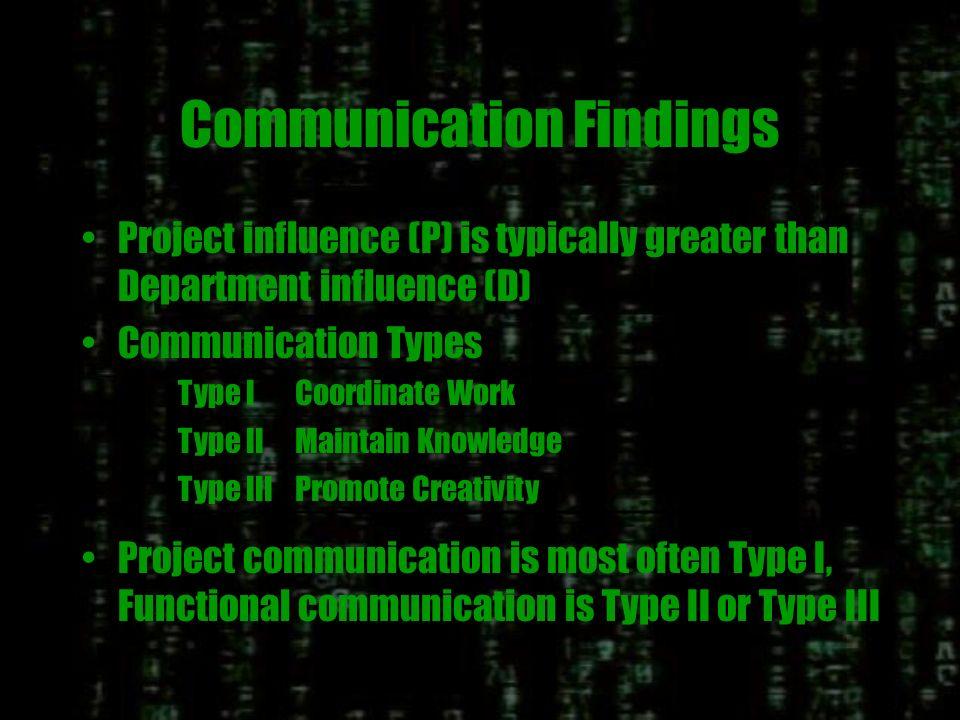 Probability of Communication D P
