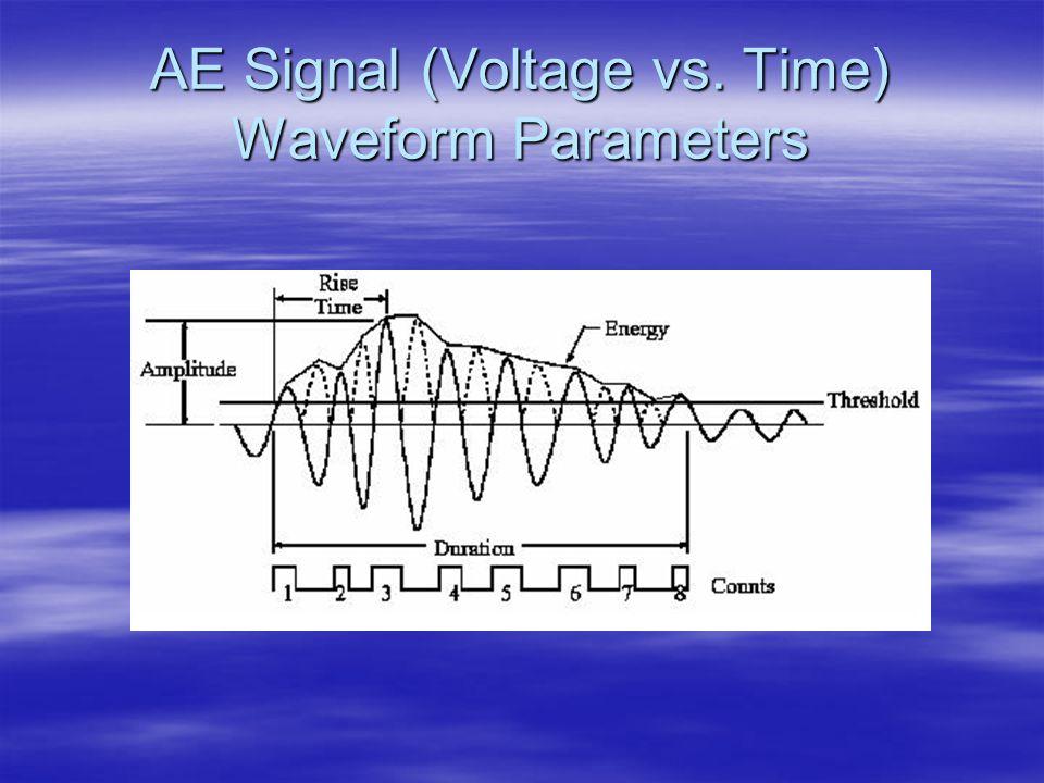AE Signal (Voltage vs. Time) Waveform Parameters
