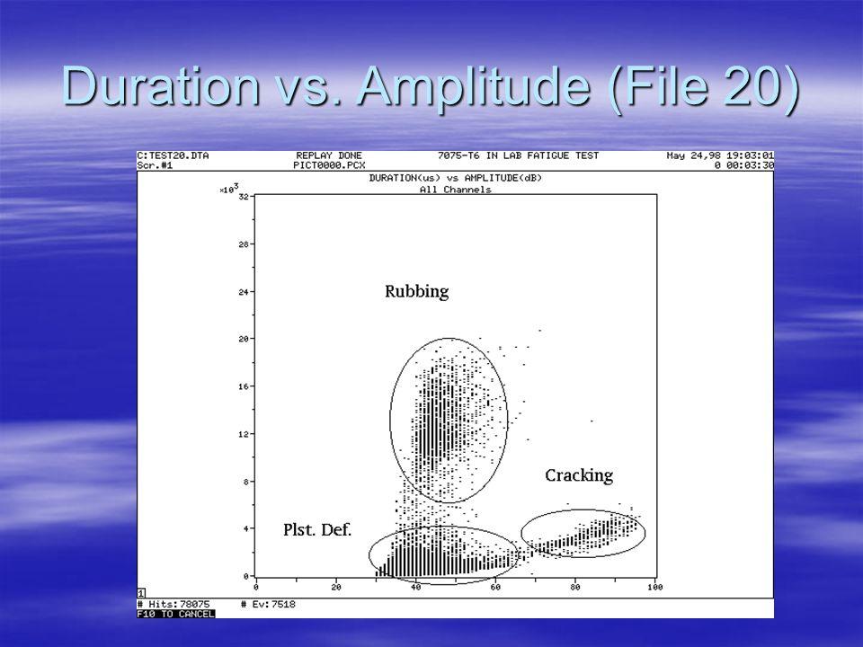 Duration vs. Amplitude (File 20)
