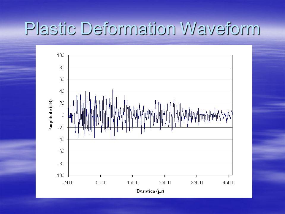 Plastic Deformation Waveform