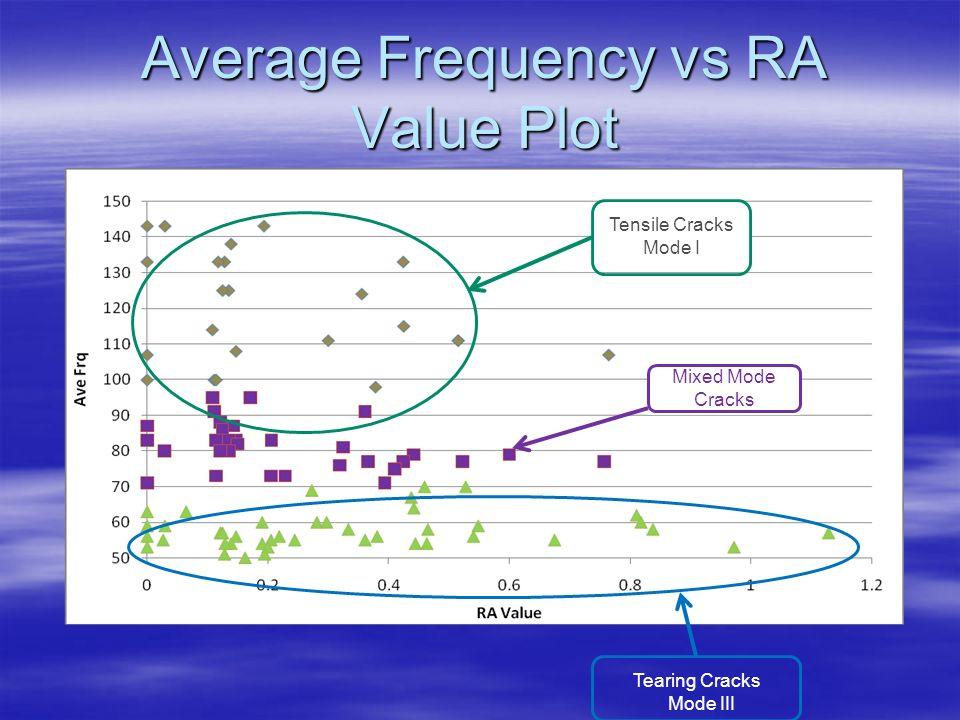 Tearing Cracks Mode III Tensile Cracks Mode I Mixed Mode Cracks Average Frequency vs RA Value Plot