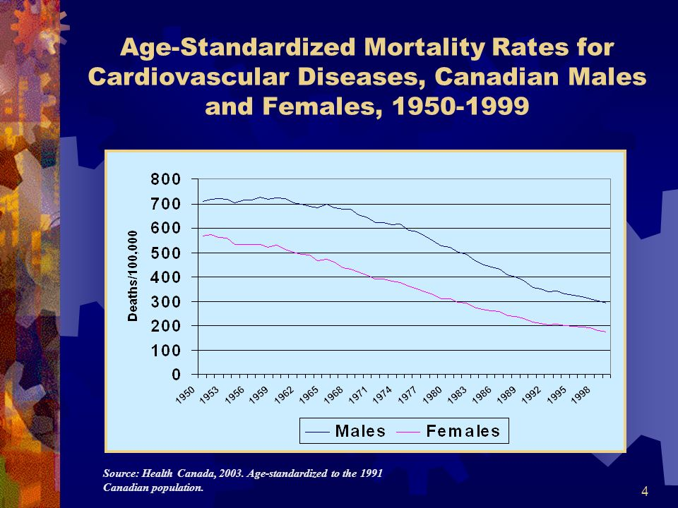 4 Age-Standardized Mortality Rates for Cardiovascular Diseases, Canadian Males and Females, 1950-1999 Source: Health Canada, 2003. Age-standardized to