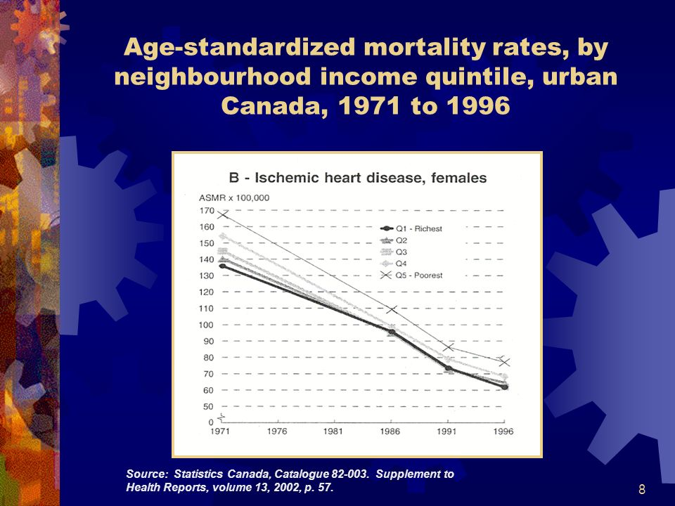 8 Age-standardized mortality rates, by neighbourhood income quintile, urban Canada, 1971 to 1996 Source: Statistics Canada, Catalogue 82-003. Suppleme