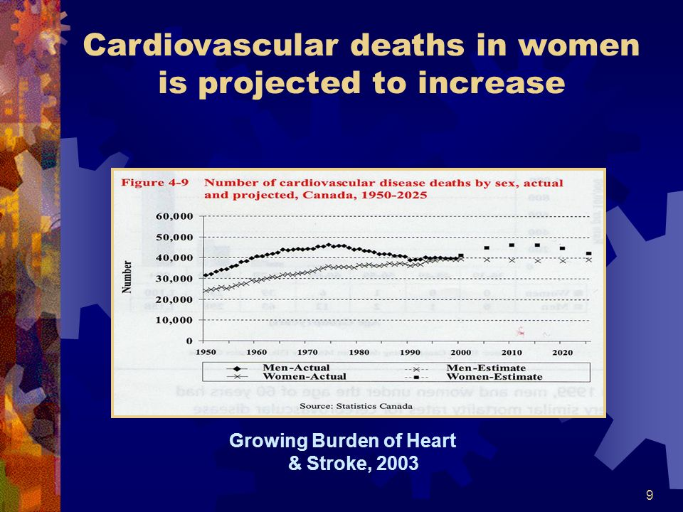 9 Cardiovascular deaths in women is projected to increase Growing Burden of Heart & Stroke, 2003