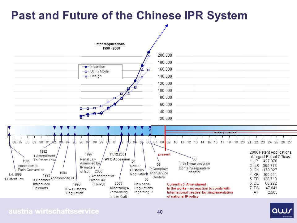 austria wirtschaftsservice 40 Past and Future of the Chinese IPR System 200.000 180.000 160.000 140.000 120.000 100.000 80.000 60.000 40.000 20.000 Patentapplications 1996 - 2006 Invention Utility Model Design 09101112131415161718192021222324252627 1.4.1985 1.Patent Law 2000 2.Amendment of Patent Law (TRIPS) 04 New IP Customs Regulations 1985 Accession to Paris Convention 1995 IP – Customs Regulation 1993 3.Chamber Introduced To courts 05 New penal Regulations regarding IP 1997 Penal Law Amended for IP matters of fact 2003 Umsetzungs- verordnung tritt in Kraft 1992 1.Amendment To Patent Law 11.12.2001 WTO Accession 1994 Accession to PCT Patent Duration 06 IP Complaint and Service Centers present Currently 3.