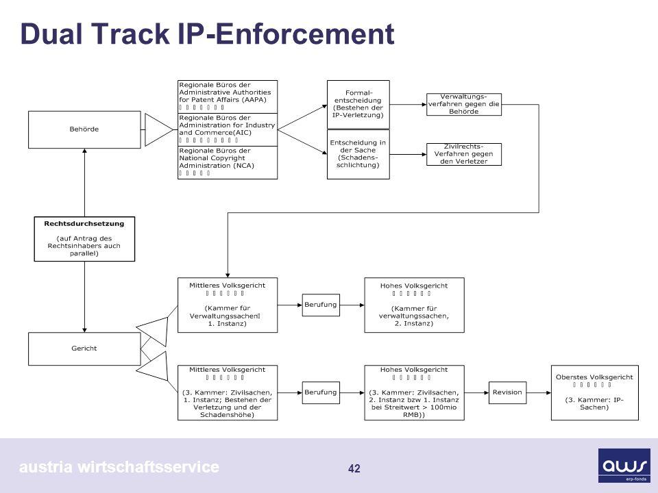 austria wirtschaftsservice 42 Dual Track IP-Enforcement
