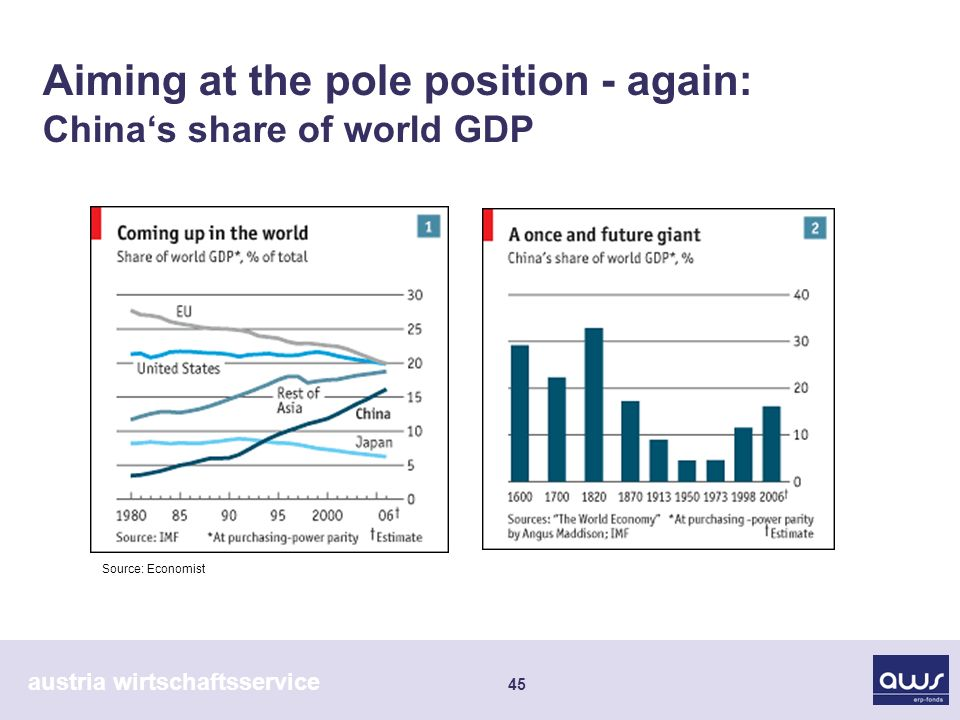 austria wirtschaftsservice 45 Aiming at the pole position - again: Chinas share of world GDP Source: Economist