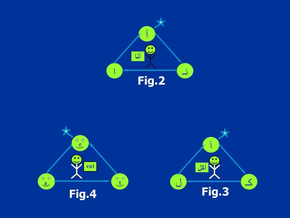 Fig.2 أ نـا أنا Fig.3 آ كـل آكل Fig.4 eat e t a