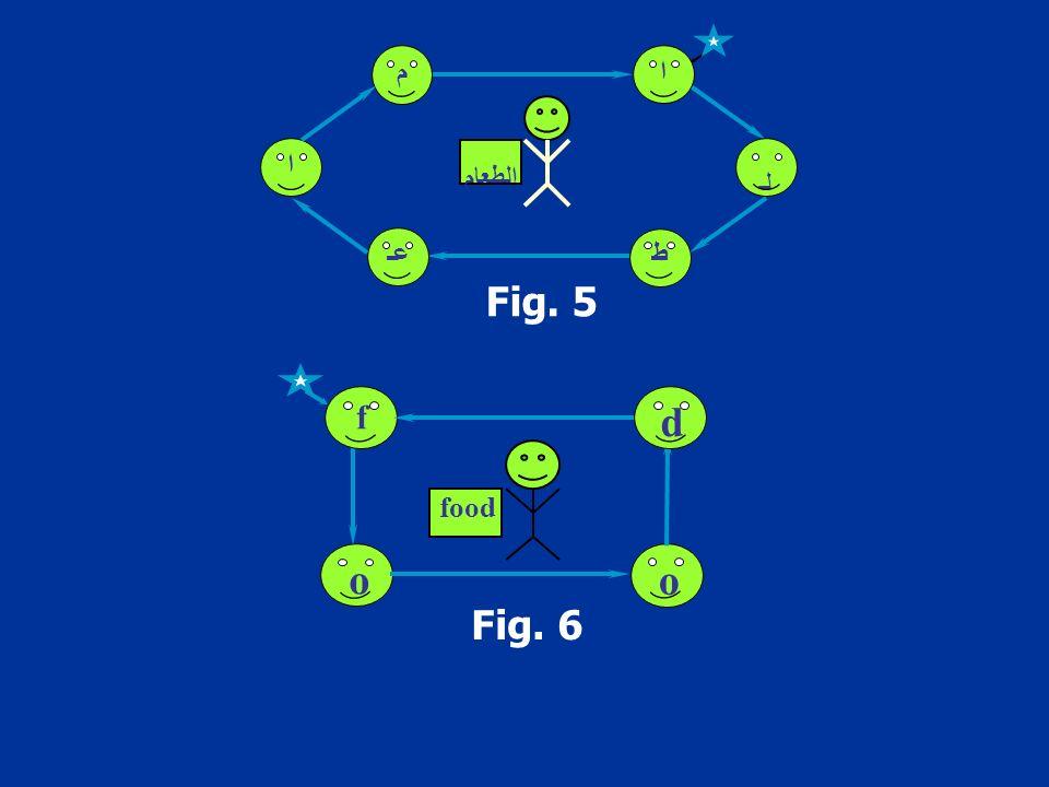 Fig. 5 الطعام ا م ط عـ لـ ا Fig. 6 o o d f food
