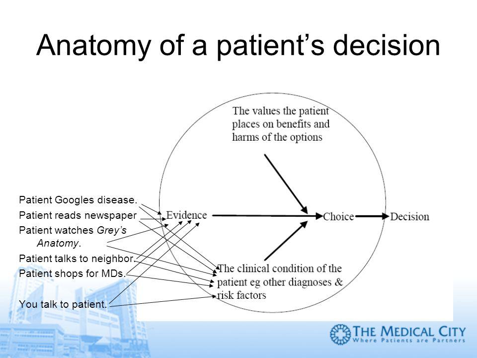 Anatomy of a patients decision Patient Googles disease. Patient reads newspaper. Patient watches Greys Anatomy. Patient talks to neighbor. Patient sho