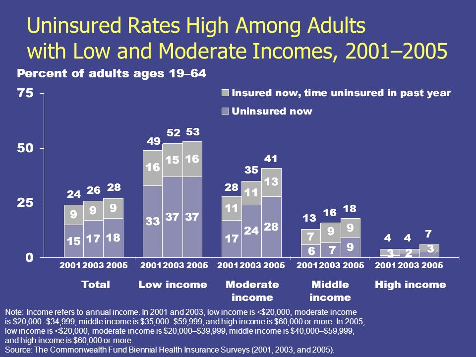 Uninsured Rates High Among Adults with Low and Moderate Incomes, 2001–2005 Percent of adults ages 19–64 Note: Income refers to annual income.