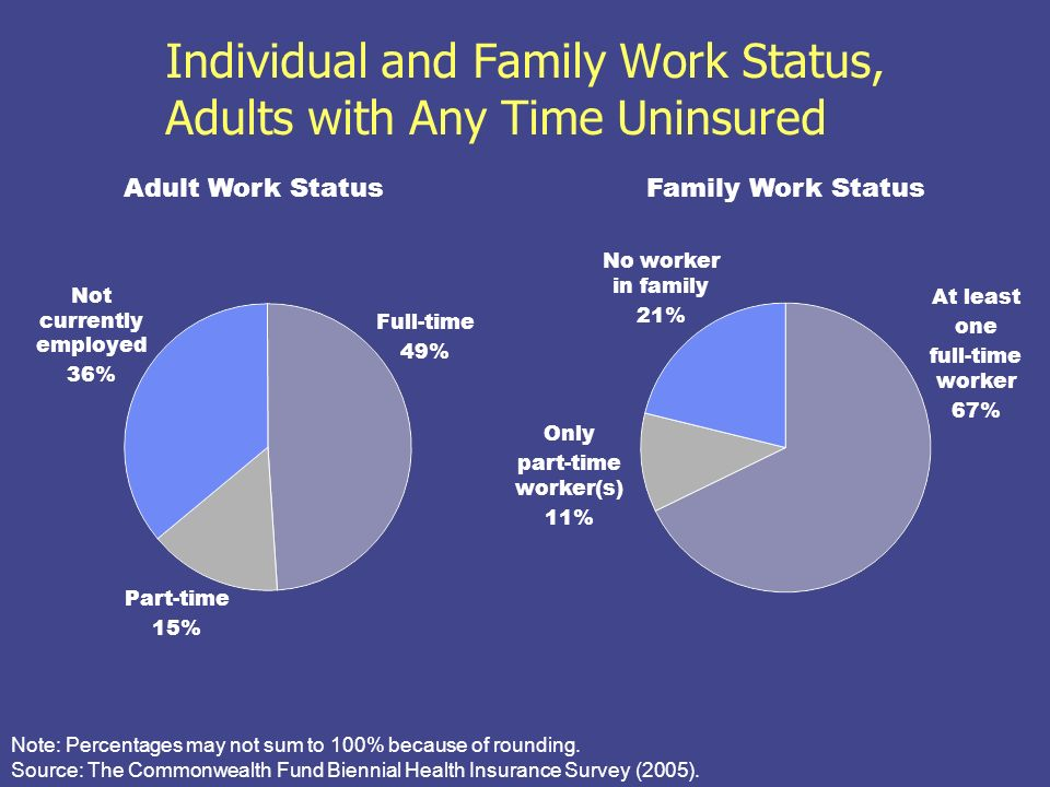 Individual and Family Work Status, Adults with Any Time Uninsured Family Work Status Adult Work Status At least one full-time worker 67% Only part-time worker(s) 11% Full-time 49% Part-time 15% Note: Percentages may not sum to 100% because of rounding.