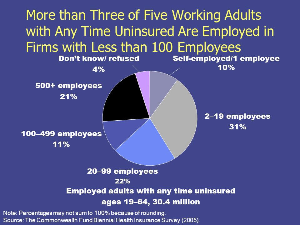 More than Three of Five Working Adults with Any Time Uninsured Are Employed in Firms with Less than 100 Employees Self-employed/1 employee 10% 2 – 19 employees 31% 20 – 99 employees 22% 100 – 499 employees 11% Note: Percentages may not sum to 100% because of rounding.