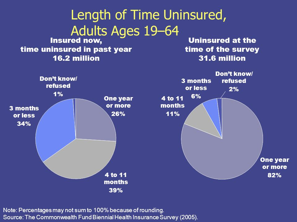 Length of Time Uninsured, Adults Ages 19–64 Uninsured at the time of the survey 31.6 million Insured now, time uninsured in past year 16.2 million One year or more 82% 4 to 11 months 11% Dont know/ refused 2% One year or more 26% 4 to 11 months 39% Dont know/ refused 1% Note: Percentages may not sum to 100% because of rounding.