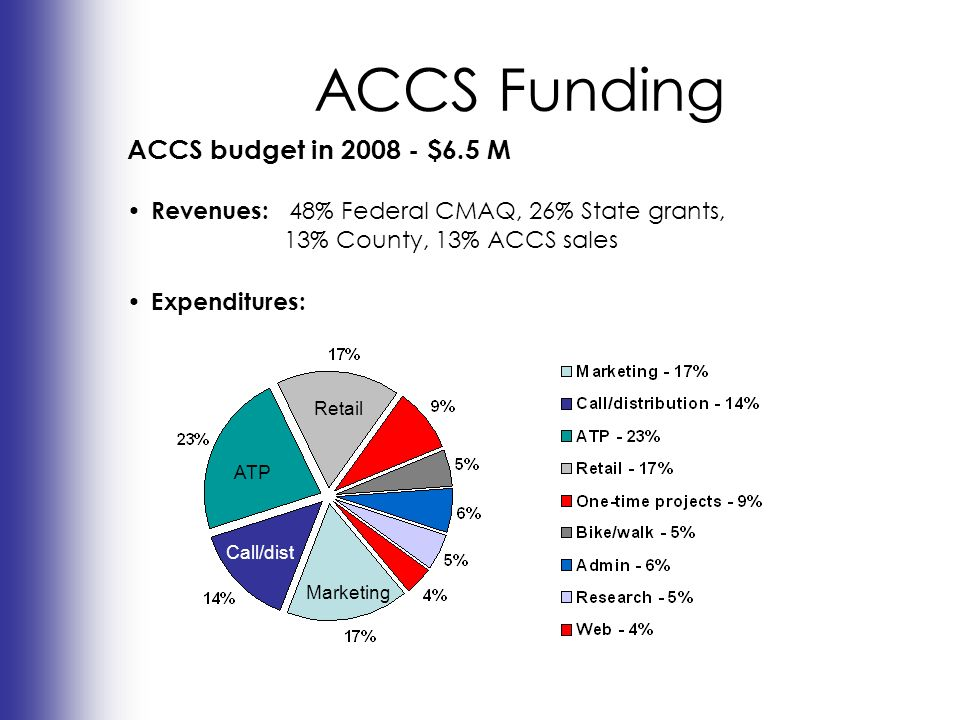 ACCS Funding ACCS budget in 2008 - $6.5 M Revenues: 48% Federal CMAQ, 26% State grants, 13% County, 13% ACCS sales Expenditures: Retail ATP Marketing Call/dist