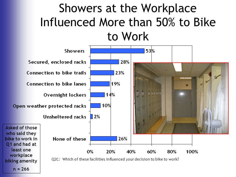 Q2C: Which of these facilities influenced your decision to bike to work.