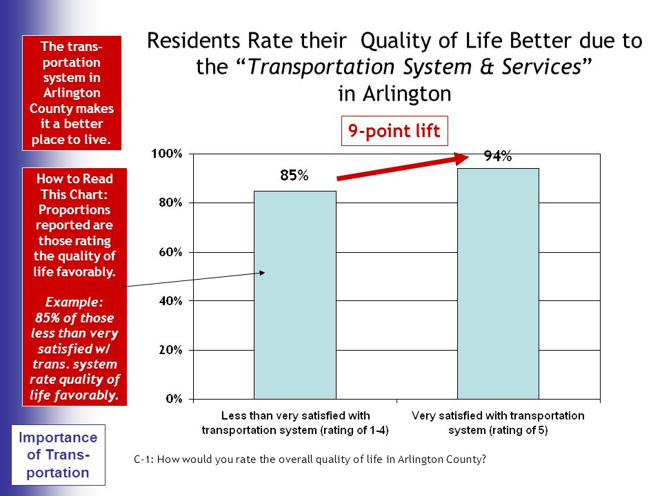 Residents Rate their Quality of Life Better due to the Transportation System & Services in Arlington C-1: How would you rate the overall quality of life in Arlington County.