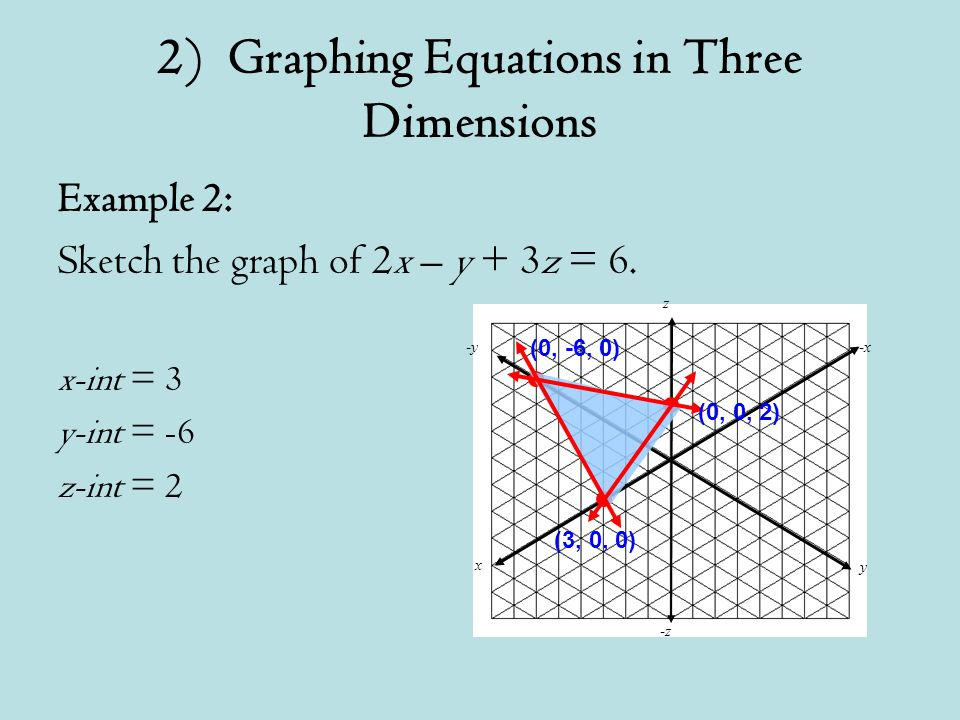 Example 2: Sketch the graph of 2x – y + 3z = 6.