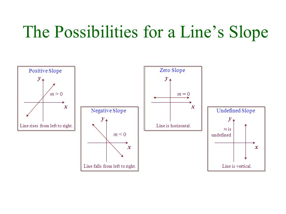 The Possibilities for a Lines Slope Positive Slope x y m > 0 Line rises from left to right. Zero Slope x y m = 0 Line is horizontal. m is undefined Un