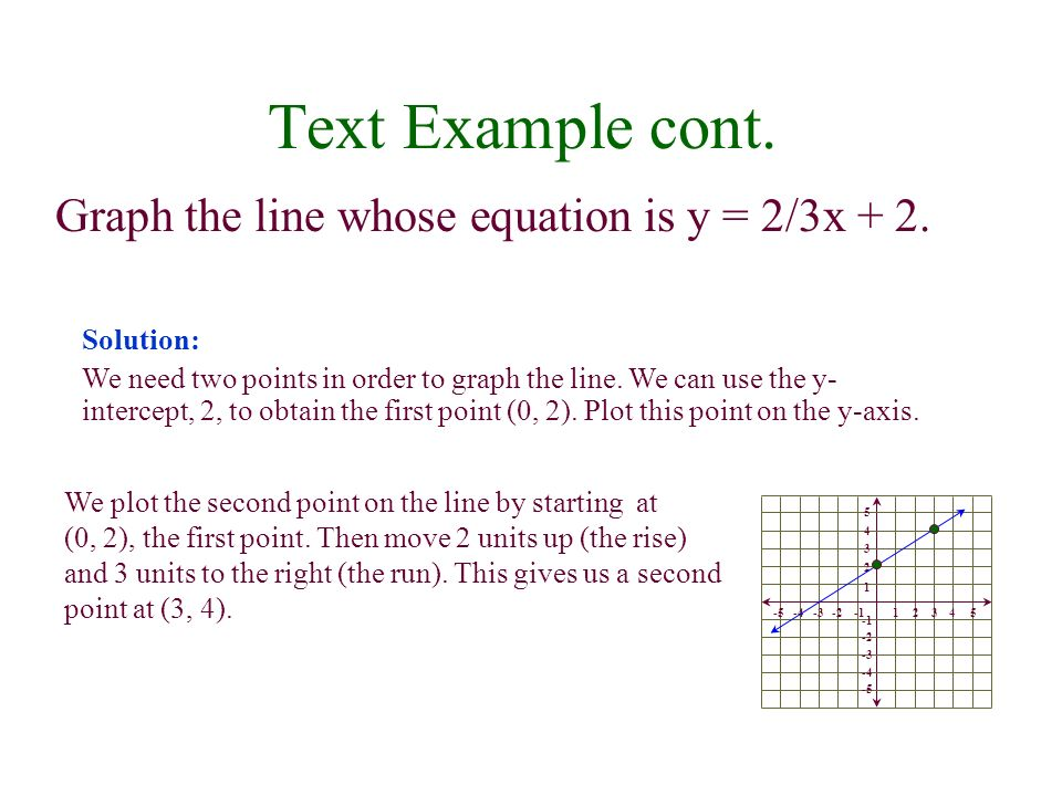 Text Example cont. Graph the line whose equation is y = 2/3x + 2. We plot the second point on the line by starting at (0, 2), the first point. Then mo